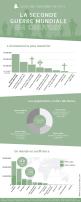 La Seconde Guerre Mondiale en chiffres