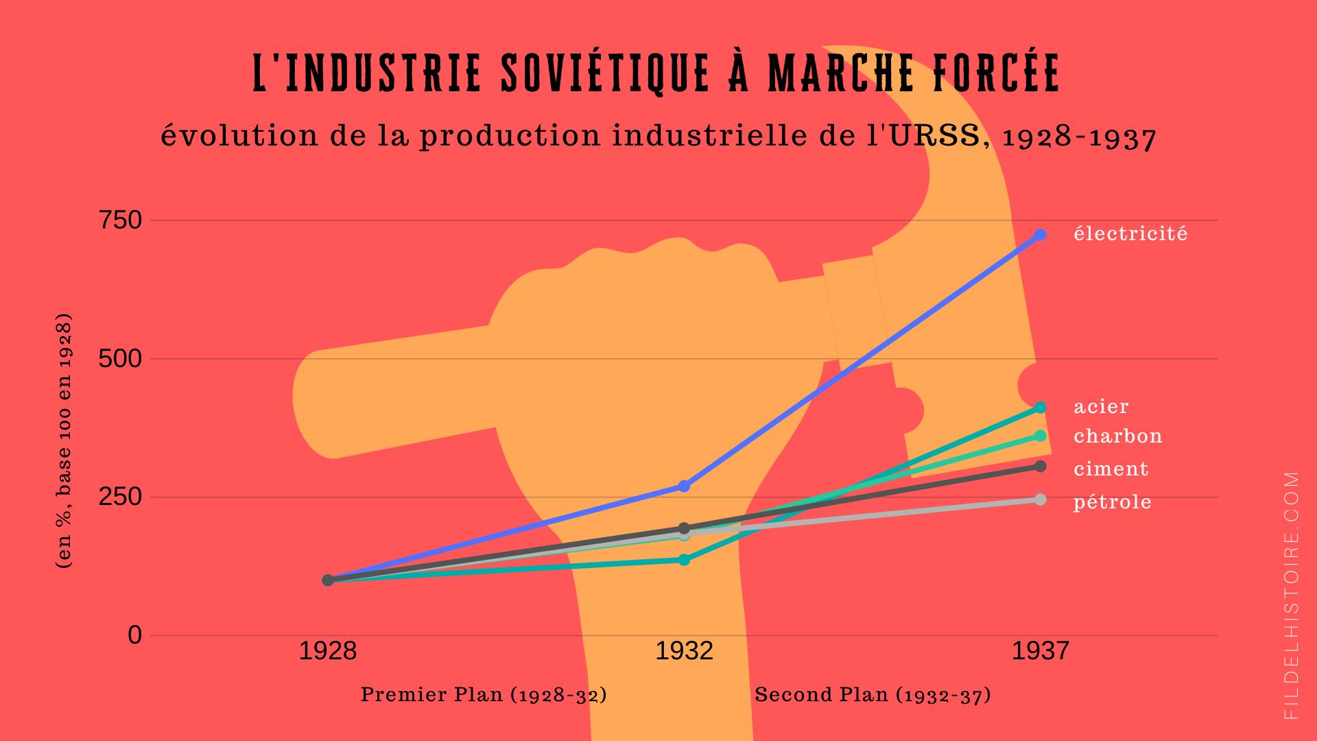 Info plan soviétique 1928-37