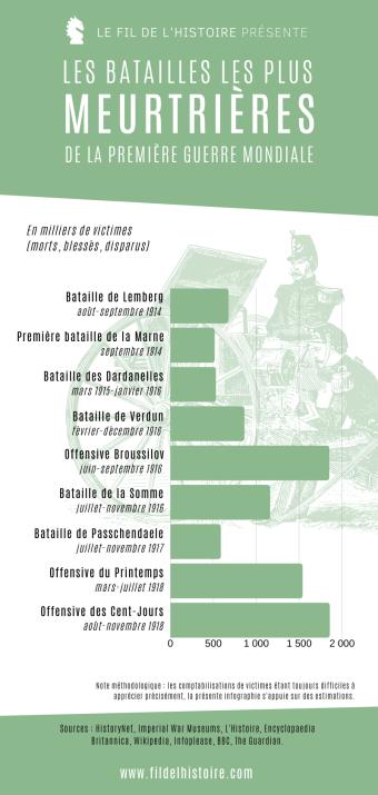 Les batailles les plus meurtrières de la Première Guerre Mondiale [infographie]