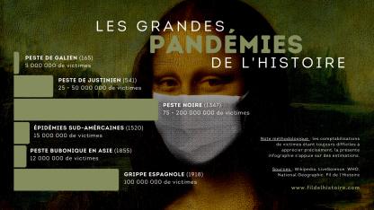 Les grandes pandémies de l'Histoire [infographie]